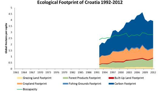 Ekološki dug Hrvatska