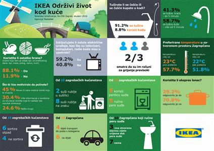 ikea-infografika_odrzivost