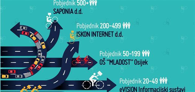 Biciklom na posao-rezultati